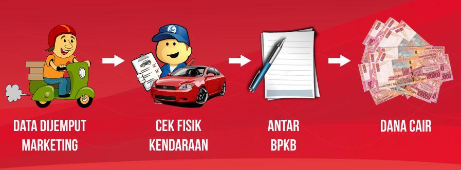 Kredit Tunai Pembiayaan Kredit Mobil di Gorontalo